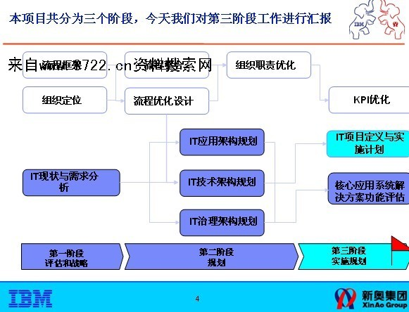 ibm新奥燃气流程优化及it规划项目总结报告