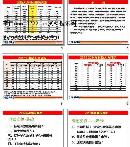 《新华保险公司人力出勤管理培训教材(ppt 18页)》