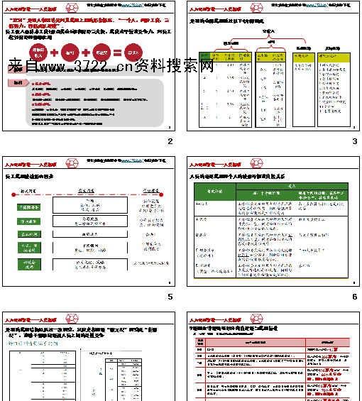 《2012年龙湖地产集团人力资源薪酬体系研究报告(ppt 15页)》