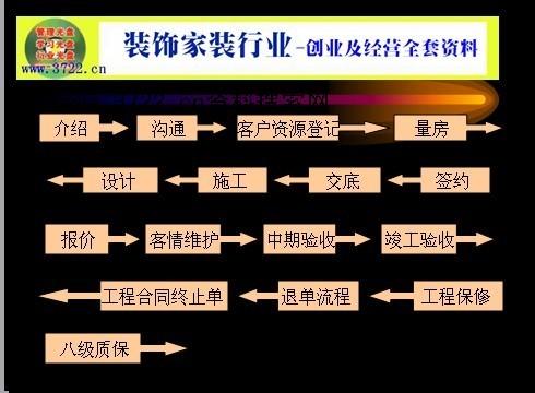 《东易日盛装饰公司设计师服务流程(ppt 76)》